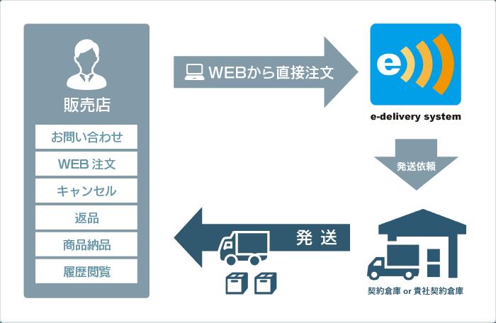 e-delivery service概要イメージ1