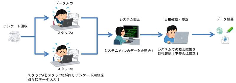 datainput